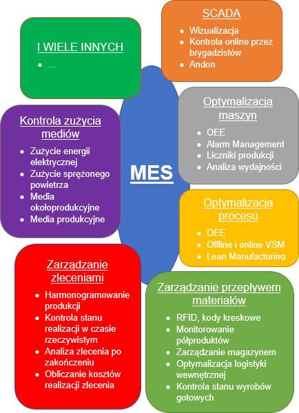 MES-schemat